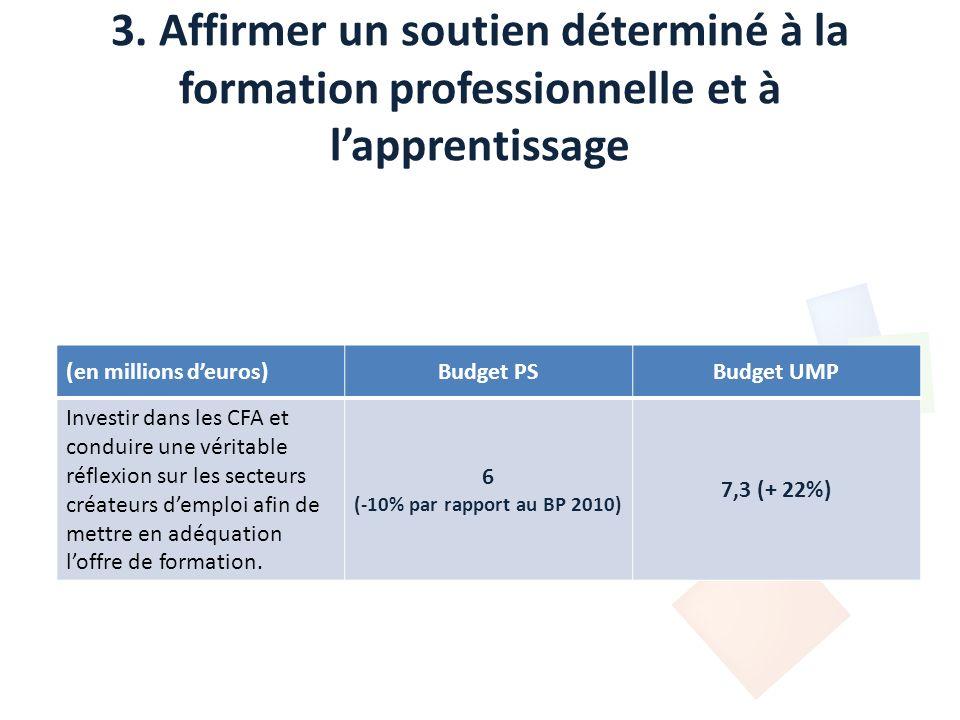 3. Affirmer un soutien déterminé à la formation professionnelle et à lapprentissage (en millions deuros)Budget PSBudget UMP Investir dans les CFA et c