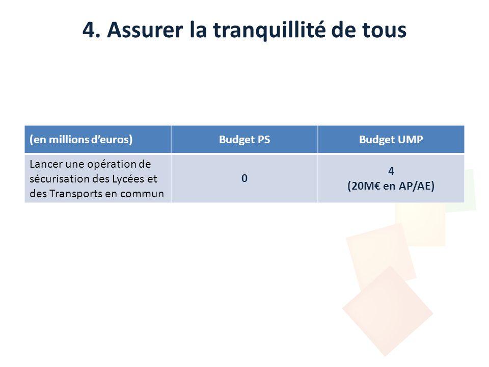 4. Assurer la tranquillité de tous (en millions deuros)Budget PSBudget UMP Lancer une opération de sécurisation des Lycées et des Transports en commun