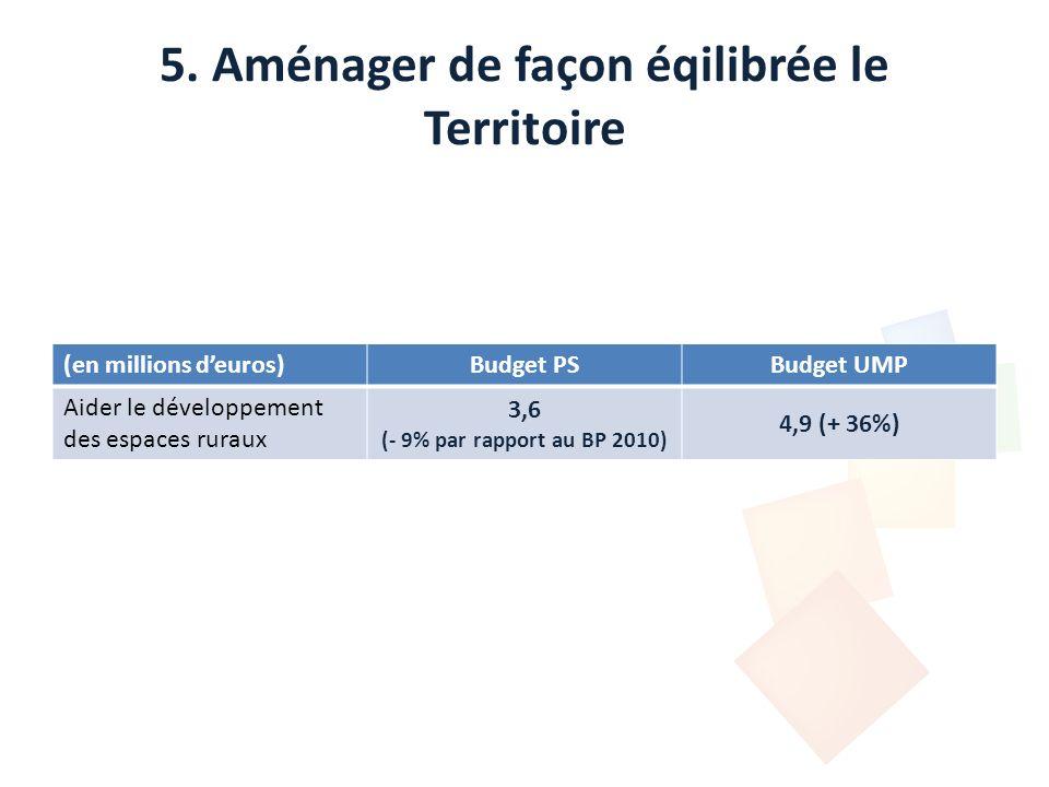 5. Aménager de façon éqilibrée le Territoire (en millions deuros)Budget PSBudget UMP Aider le développement des espaces ruraux 3,6 (- 9% par rapport a