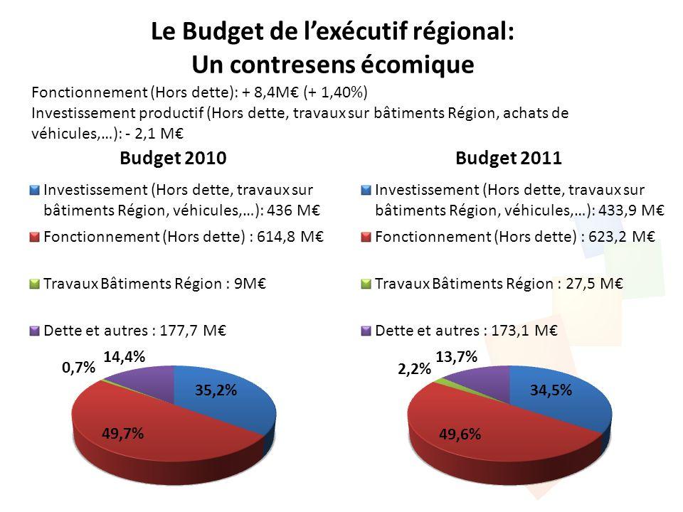 Le Budget de lexécutif régional: Un contresens écomique Fonctionnement (Hors dette): + 8,4M (+ 1,40%) Investissement productif (Hors dette, travaux sur bâtiments Région, achats de véhicules,…): - 2,1 M