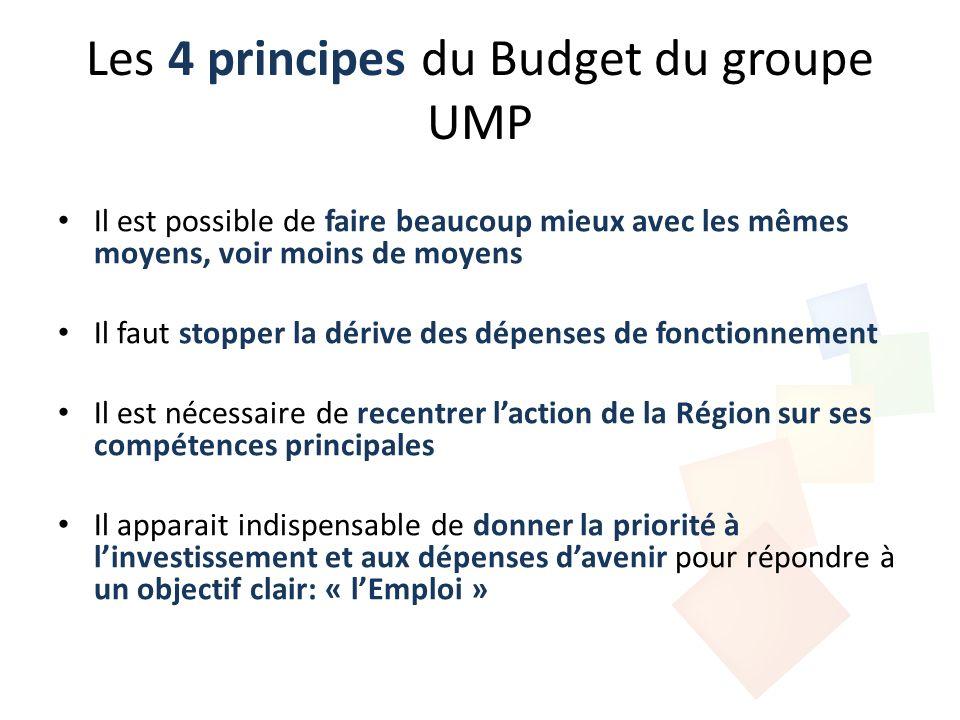 Le budget du groupe UMP Un investissement pour lAvenir Fonctionnement (Hors dette): - 11,1 M par rapport au budget PS Investissement productif (Hors dette, travaux sur bâtiments Région, véhicules,…) + 16,8 M