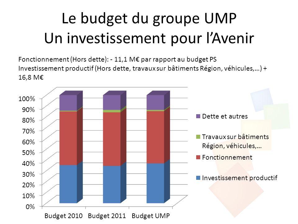 Le budget du groupe UMP Un investissement pour lAvenir Fonctionnement (Hors dette): - 11,1 M par rapport au budget PS Investissement productif (Hors d