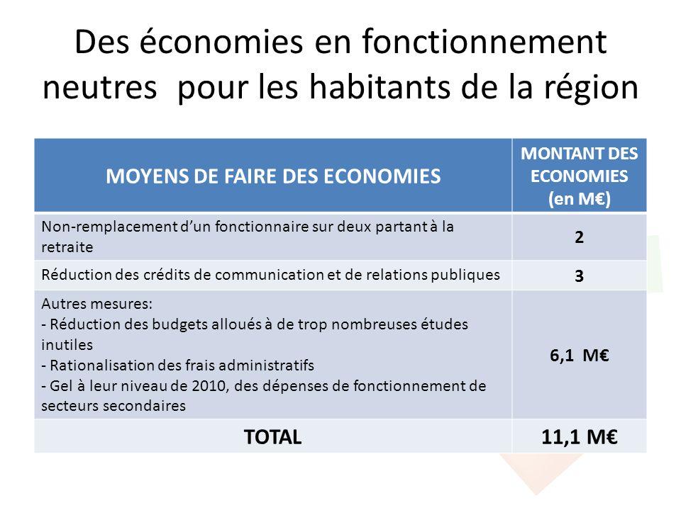 Des économies en fonctionnement neutres pour les habitants de la région MOYENS DE FAIRE DES ECONOMIES MONTANT DES ECONOMIES (en M) Non-remplacement du