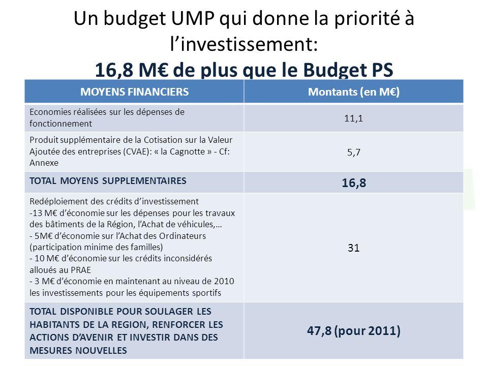 Un budget UMP qui donne la priorité à linvestissement: 16,8 M de plus que le Budget PS MOYENS FINANCIERSMontants (en M) Economies réalisées sur les dé