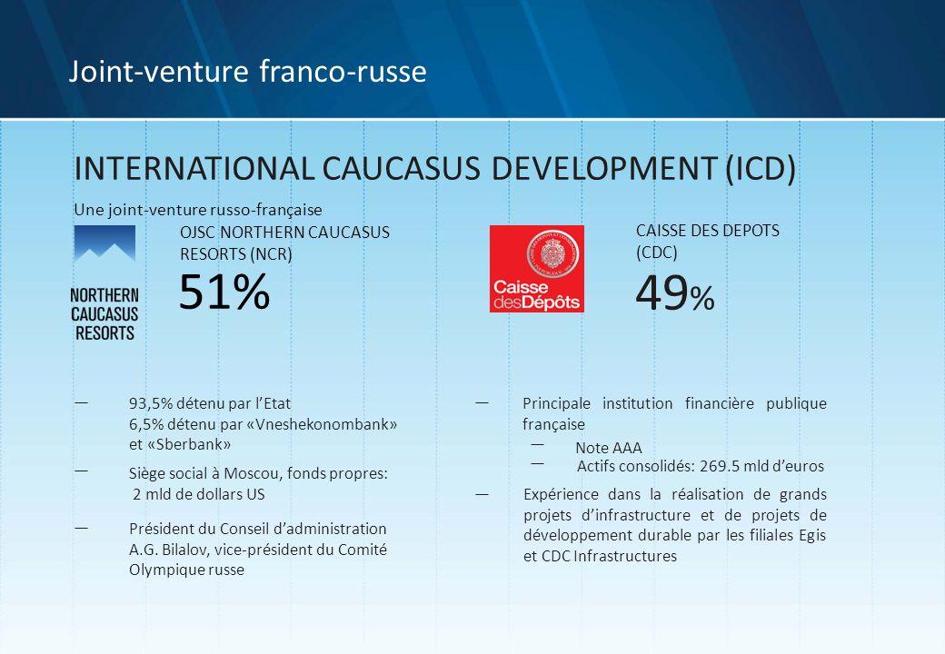 INTERNATIONAL CAUCASUS DEVELOPMENT (ICD) Une joint-venture russo-française OJSC NORTHERN CAUCASUS RESORTS (NCR) CAISSE DES DEPOTS (CDC) 51% 49 % Note AAA 93,5% détenu par lEtat 6,5% détenu par «Vneshekonombank» et «Sberbank» Principale institution financière publique française Actifs consolidés: 269.5 mld deuros Siège social à Moscou, fonds propres: 2 mld de dollars US Président du Conseil dadministration A.G.