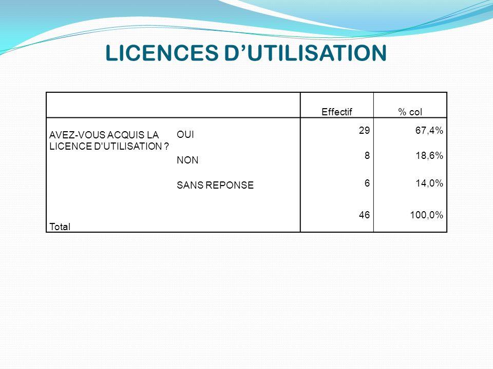 LICENCES DUTILISATION Effectif% col AVEZ-VOUS ACQUIS LA LICENCE D'UTILISATION ? OUI 2967,4% NON 818,6% SANS REPONSE 614,0% Total 46100,0%