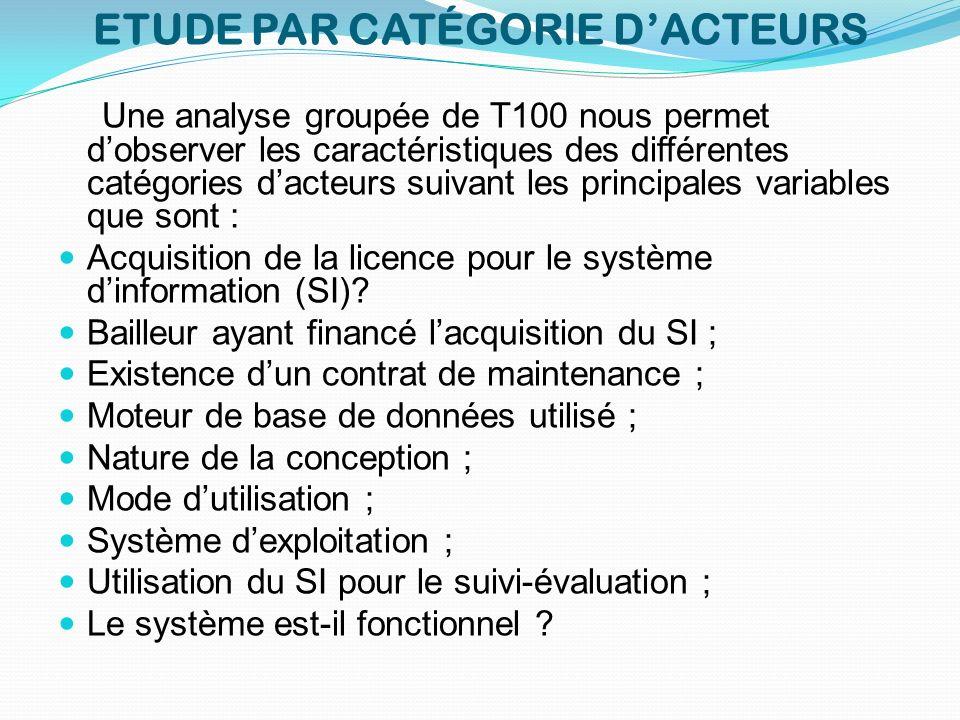 ETUDE PAR CATÉGORIE DACTEURS Une analyse groupée de T100 nous permet dobserver les caractéristiques des différentes catégories dacteurs suivant les pr