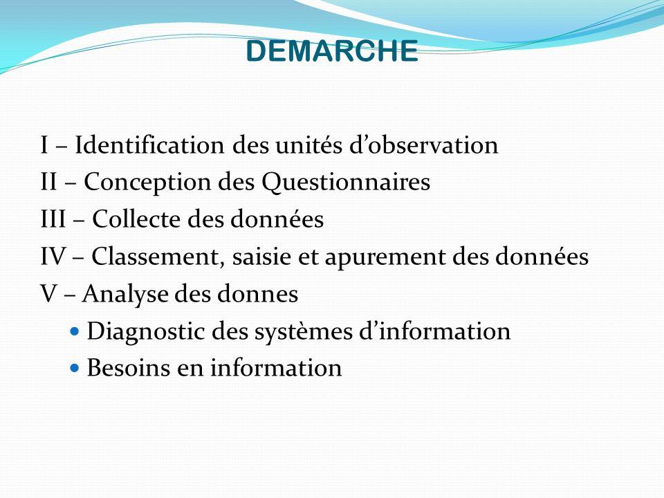 DEMARCHE I – Identification des unités dobservation II – Conception des Questionnaires III – Collecte des données IV – Classement, saisie et apurement
