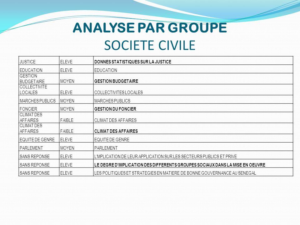 ANALYSE PAR GROUPE SOCIETE CIVILE JUSTICEELEVE DONNES STATISTIQUES SUR LA JUSTICE EDUCATIONELEVEEDUCATION GESTION BUDGETAIREMOYEN GESTION BUDGETAIRE C
