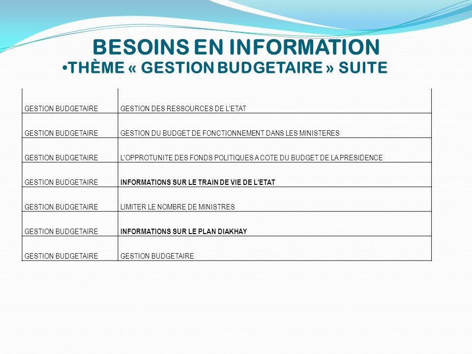 BESOINS EN INFORMATION THÈME « GESTION BUDGETAIRE » SUITE GESTION BUDGETAIREGESTION DES RESSOURCES DE L'ETAT GESTION BUDGETAIREGESTION DU BUDGET DE FO