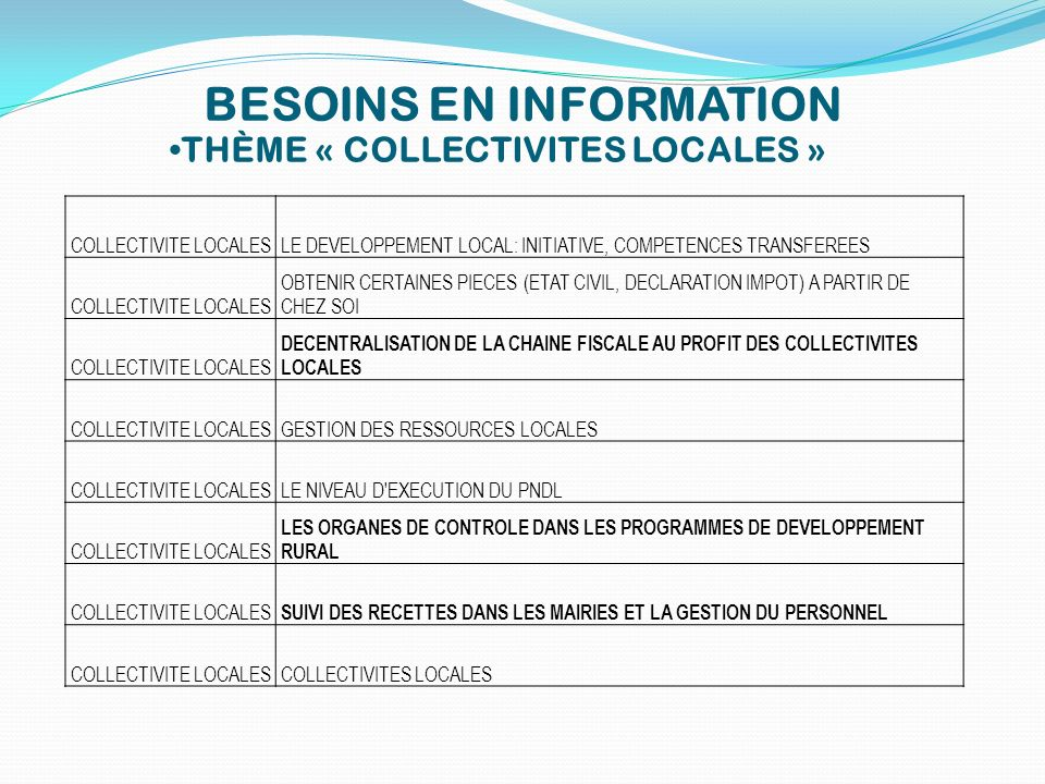 BESOINS EN INFORMATION THÈME « COLLECTIVITES LOCALES » COLLECTIVITE LOCALESLE DEVELOPPEMENT LOCAL: INITIATIVE, COMPETENCES TRANSFEREES COLLECTIVITE LO