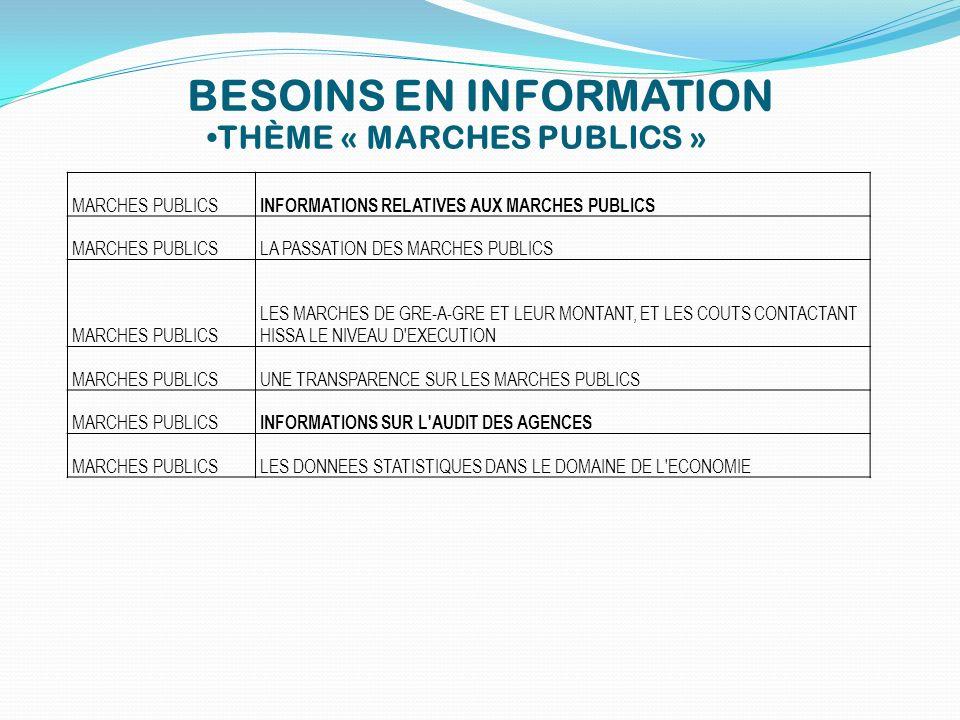 BESOINS EN INFORMATION THÈME « MARCHES PUBLICS » MARCHES PUBLICS INFORMATIONS RELATIVES AUX MARCHES PUBLICS MARCHES PUBLICSLA PASSATION DES MARCHES PU