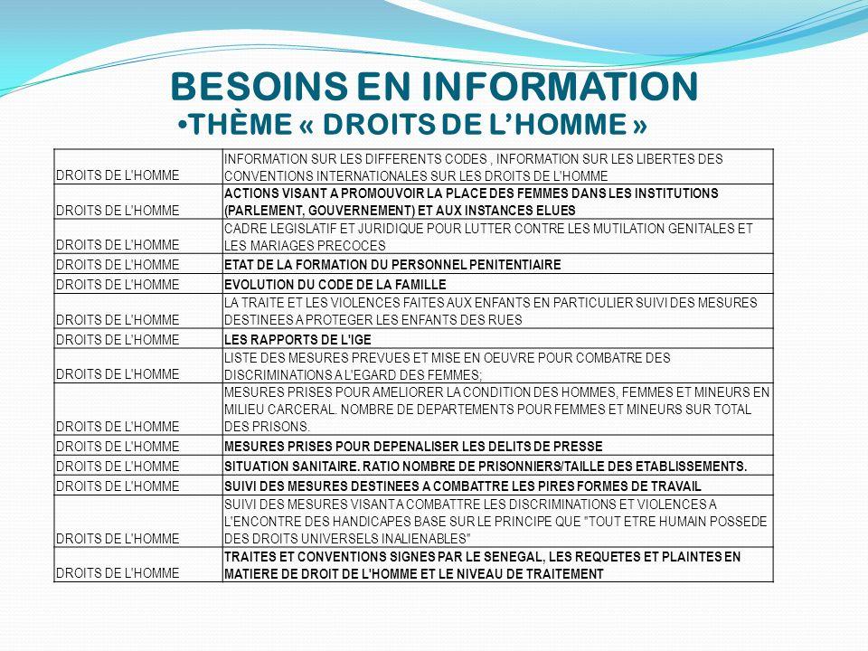 BESOINS EN INFORMATION THÈME « DROITS DE LHOMME » DROITS DE L'HOMME INFORMATION SUR LES DIFFERENTS CODES, INFORMATION SUR LES LIBERTES DES CONVENTIONS