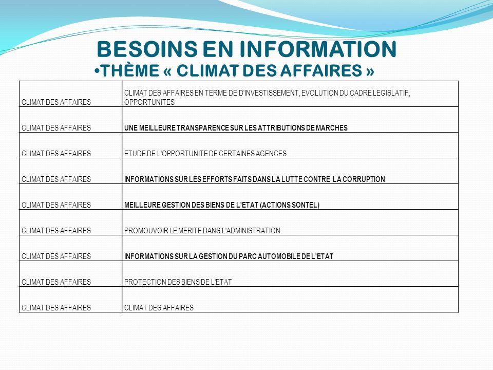 BESOINS EN INFORMATION THÈME « CLIMAT DES AFFAIRES » CLIMAT DES AFFAIRES CLIMAT DES AFFAIRES EN TERME DE D'INVESTISSEMENT, EVOLUTION DU CADRE LEGISLAT