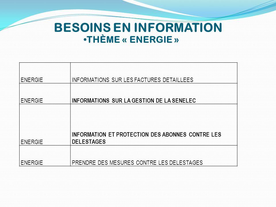 BESOINS EN INFORMATION THÈME « ENERGIE » ENERGIEINFORMATIONS SUR LES FACTURES DETAILLEES ENERGIE INFORMATIONS SUR LA GESTION DE LA SENELEC ENERGIE INF