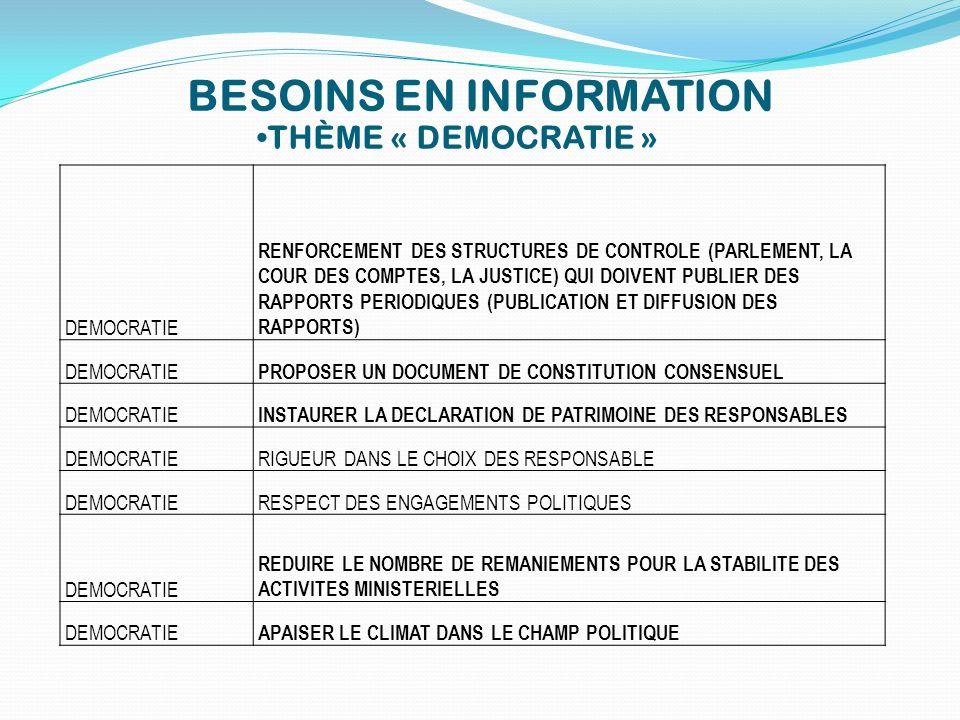 BESOINS EN INFORMATION THÈME « DEMOCRATIE » DEMOCRATIE RENFORCEMENT DES STRUCTURES DE CONTROLE (PARLEMENT, LA COUR DES COMPTES, LA JUSTICE) QUI DOIVEN