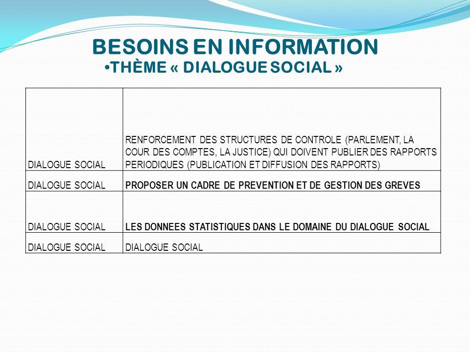 BESOINS EN INFORMATION THÈME « DIALOGUE SOCIAL » DIALOGUE SOCIAL RENFORCEMENT DES STRUCTURES DE CONTROLE (PARLEMENT, LA COUR DES COMPTES, LA JUSTICE)