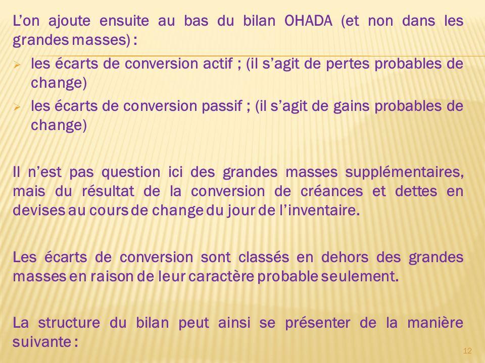 Lon ajoute ensuite au bas du bilan OHADA (et non dans les grandes masses) : les écarts de conversion actif ; (il sagit de pertes probables de change)