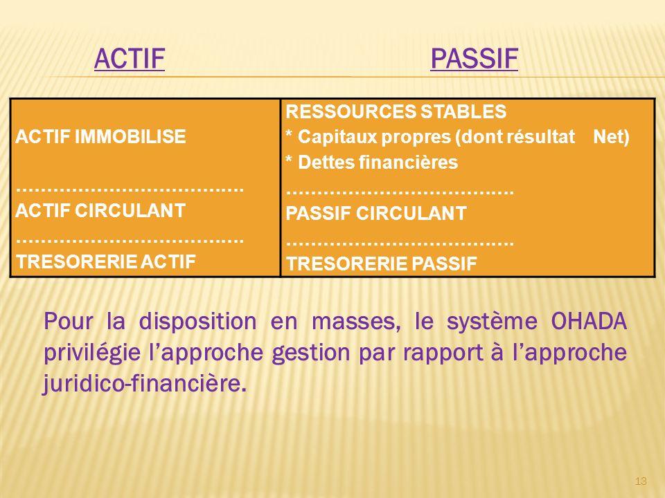 Le système OHADA conçoit ainsi ces masses : A lactif : Actif immobilisé (cycle dinvestissement) ; Actif circulant (cycle dexploitation) ; Actif de trésorerie (cycle de trésorerie).