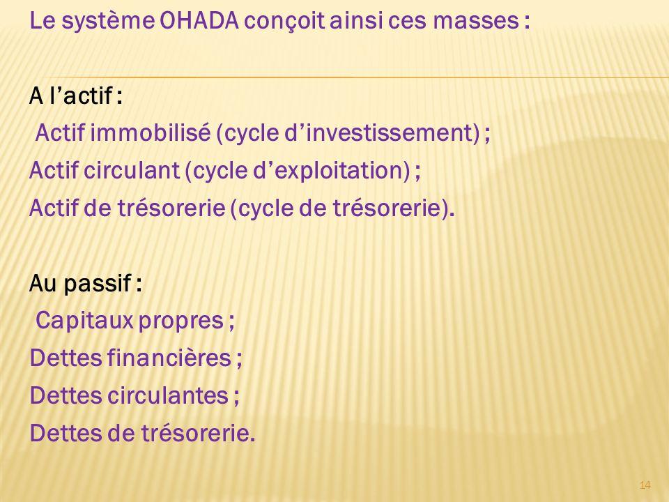 Le système OHADA conçoit ainsi ces masses : A lactif : Actif immobilisé (cycle dinvestissement) ; Actif circulant (cycle dexploitation) ; Actif de tré