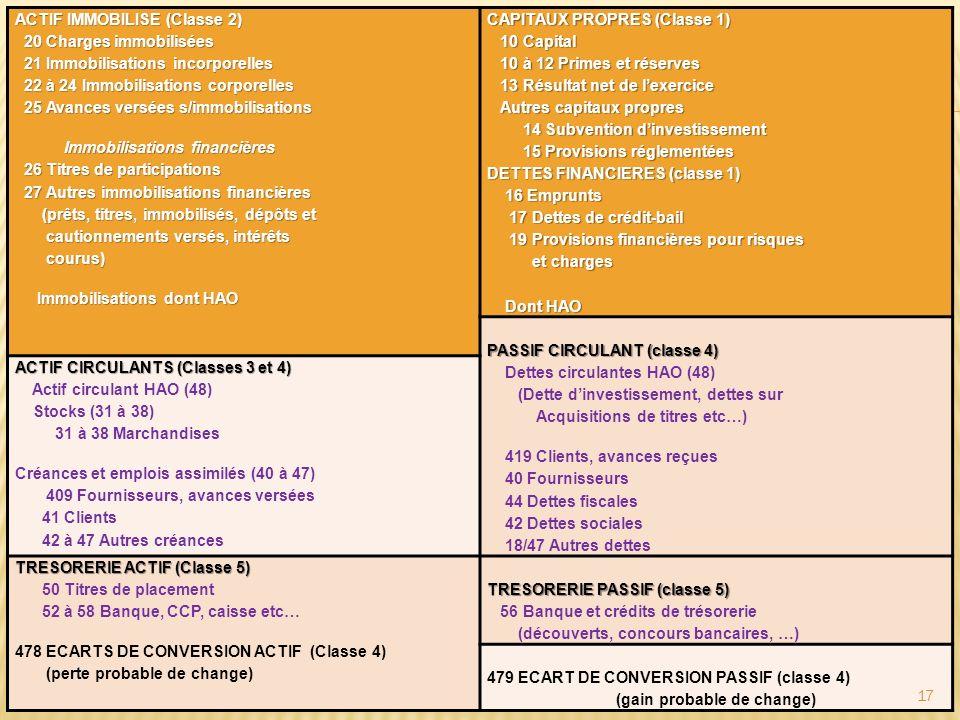 b) Intérêt de la disposition en masses Les masses du bilan OHADA sont conçues de façon à faire ressortir (sans quils soient spécifiés dans le bilan) : a) le fonds de roulement (il suffit dopposer ressources stables et actifs immobilisés) ; b) le besoin de financement (il suffit dopposer actifs circulants et passifs circulants) ; c) la trésorerie (trésorerie actif – trésorerie passif) qui doit équilibrer le fonds de roulement et le besoin de financement par léquation : Trésorerie = Fonds de roulement – Besoin de financement.