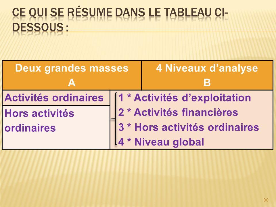 Deux grandes masses A 4 Niveaux danalyse B Activités ordinaires 1 * Activités dexploitation 2 * Activités financières 3 * Hors activités ordinaires 4