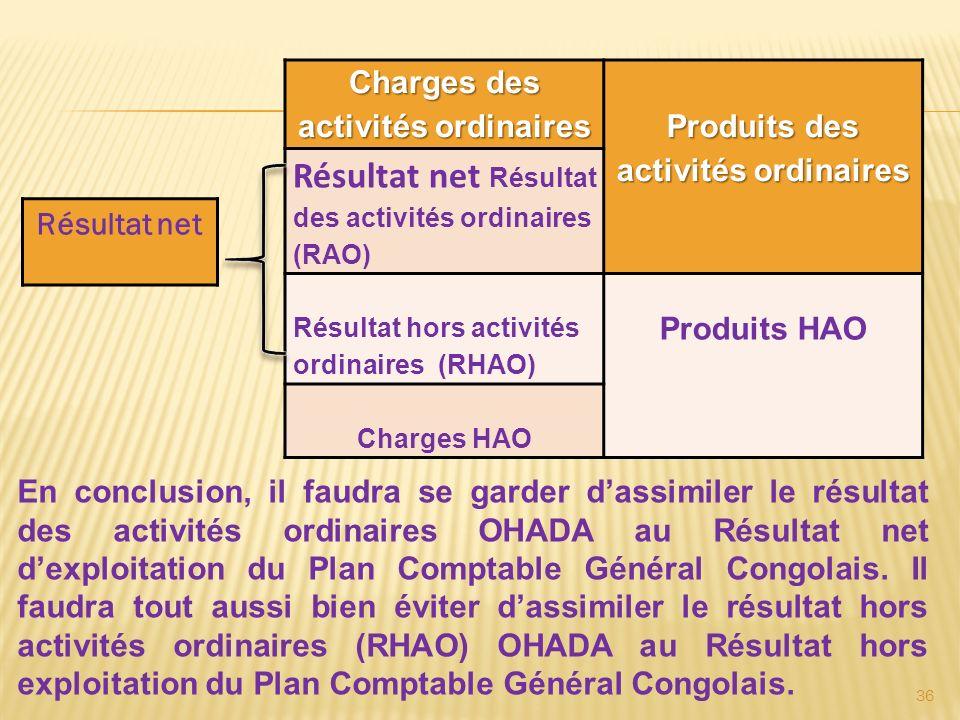 Charges des activités ordinaires Produits des activités ordinaires Résultat net Résultat des activités ordinaires (RAO) Résultat hors activités ordina