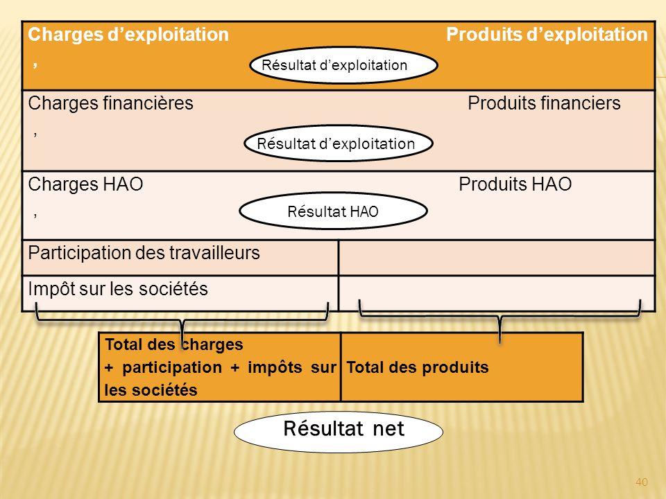 Charges dexploitation Produits dexploitation, Charges financières Produits financiers, Charges HAO Produits HAO, Participation des travailleurs Impôt