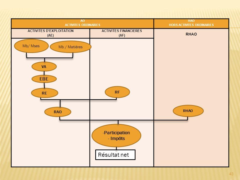 Comparaison : soldes du système comptable OHADA/soldes du Plan Comptable Général Congolais Soldes significatifs OHADASoldes caractéristiques PCGC MB/Marchandises MB/matières Marge brute Valeur ajoutée Excédent brut dexploitation (EBE) Résultat dexploitation (RE) Résultat financier (RF) Résultat des activités ordinaires (RAO) Résultat net dexploitation Résultat hors activités ordinaires (RHAO) Résultat net hors exploitation (RHE) Néant Résultat sur cessions dimmobilisations Résultat net avant impôts Détermination de limpôt sur résultat Résultat net 44