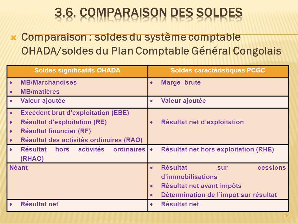 Comparaison : soldes du système comptable OHADA/soldes du Plan Comptable Général Congolais Soldes significatifs OHADASoldes caractéristiques PCGC MB/M