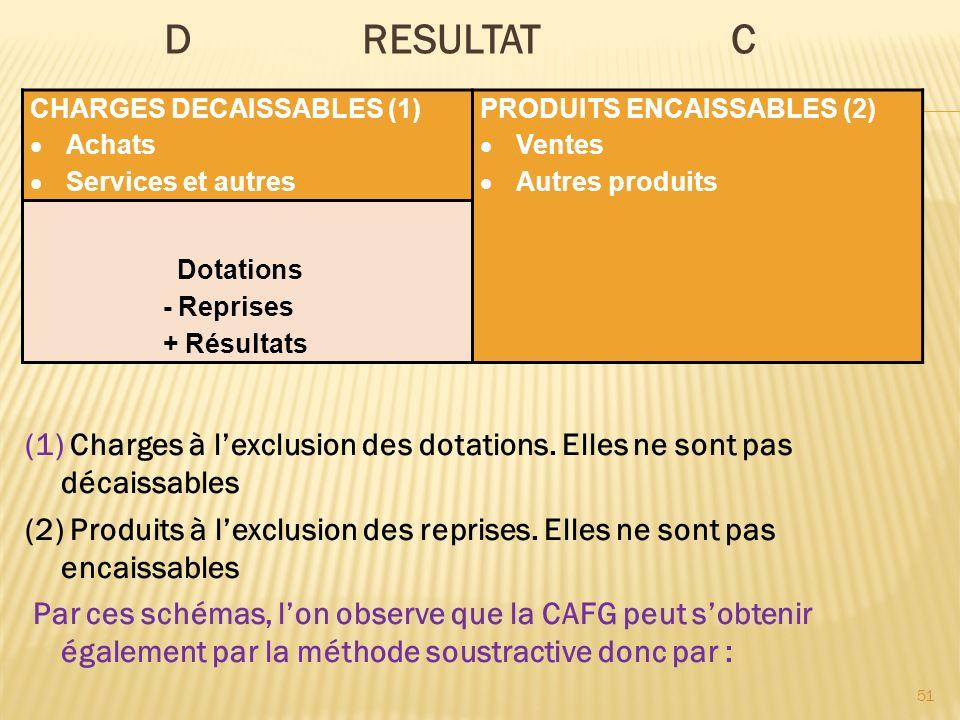 D RESULTAT C CHARGES DECAISSABLES (1) Achats Services et autres PRODUITS ENCAISSABLES (2) Ventes Autres produits Dotations - Reprises + Résultats 51 (