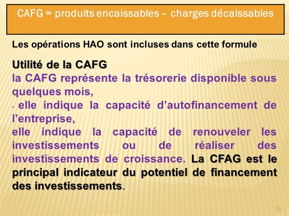 CAFG = produits encaissables – charges décaissables Les opérations HAO sont incluses dans cette formule Utilité de la CAFG la CAFG représente la tréso