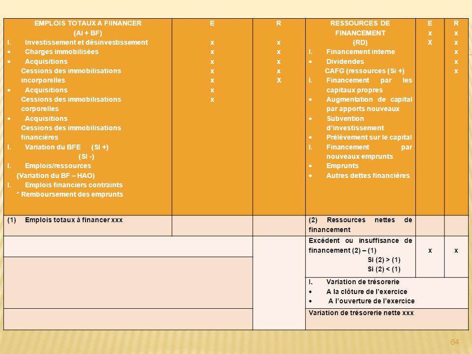 EMPLOIS TOTAUX A FIINANCER (AI + BF) I.Investissement et désinvestissement Charges immobilisées Acquisitions Cessions des immobilisations incorporelle