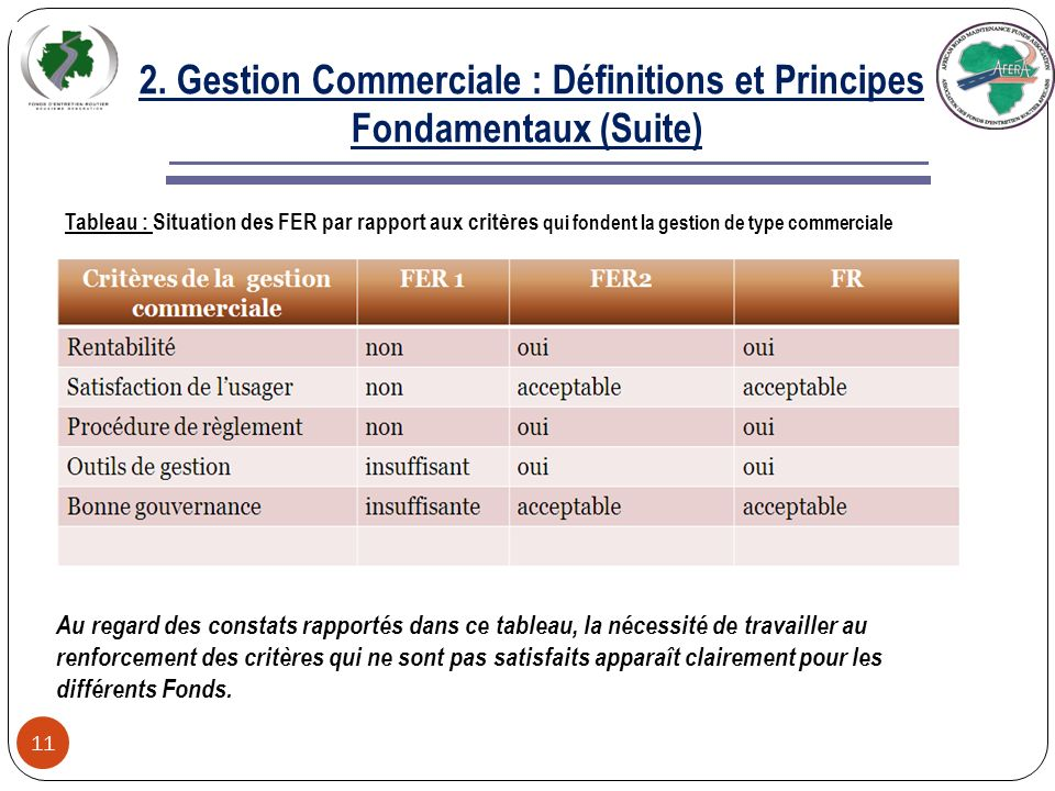 2. Gestion Commerciale : Définitions et Principes Fondamentaux (Suite) 10 Lutilisation des outils de gestion (lacte uniforme de lOHADA, les logiciels,