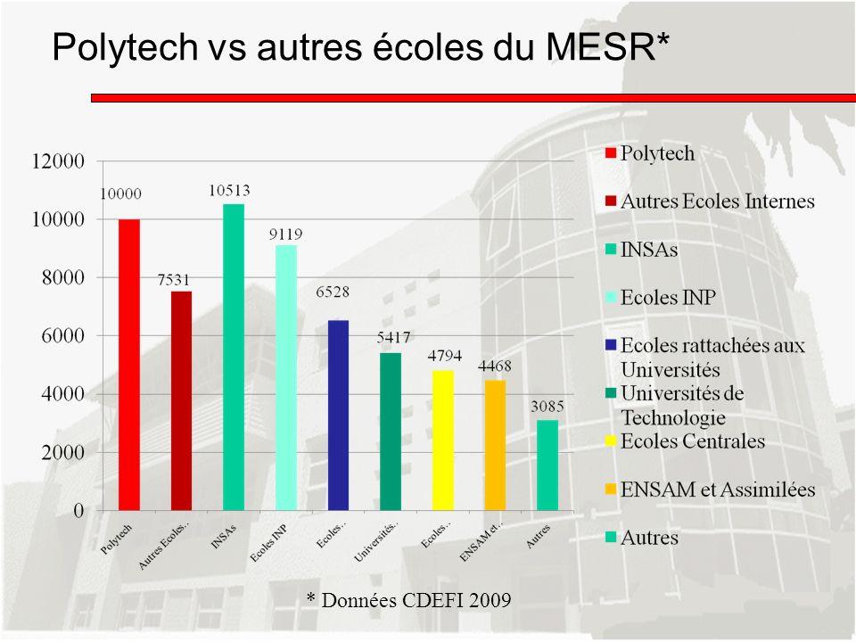 Polytech vs autres écoles du MESR* * Données CDEFI 2009