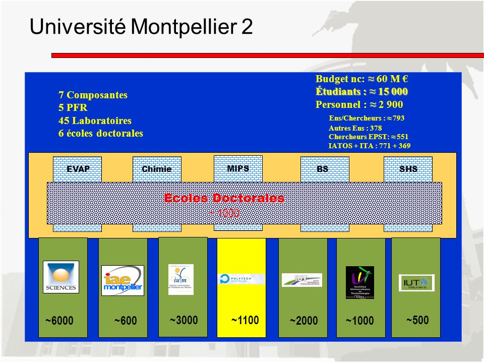 7 Composantes 5 PFR 45 Laboratoires 6 écoles doctorales Budget nc: 60 M Étudiants : 15 000 Personnel : 2 900 Ens/Chercheurs : 793 Autres Ens : 378 Che