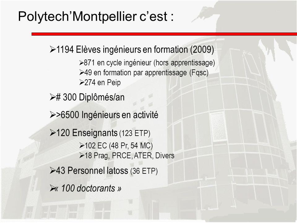 1194 Elèves ingénieurs en formation (2009) 871 en cycle ingénieur (hors apprentissage) 49 en formation par apprentissage (Fqsc) 274 en Peip # 300 Dipl