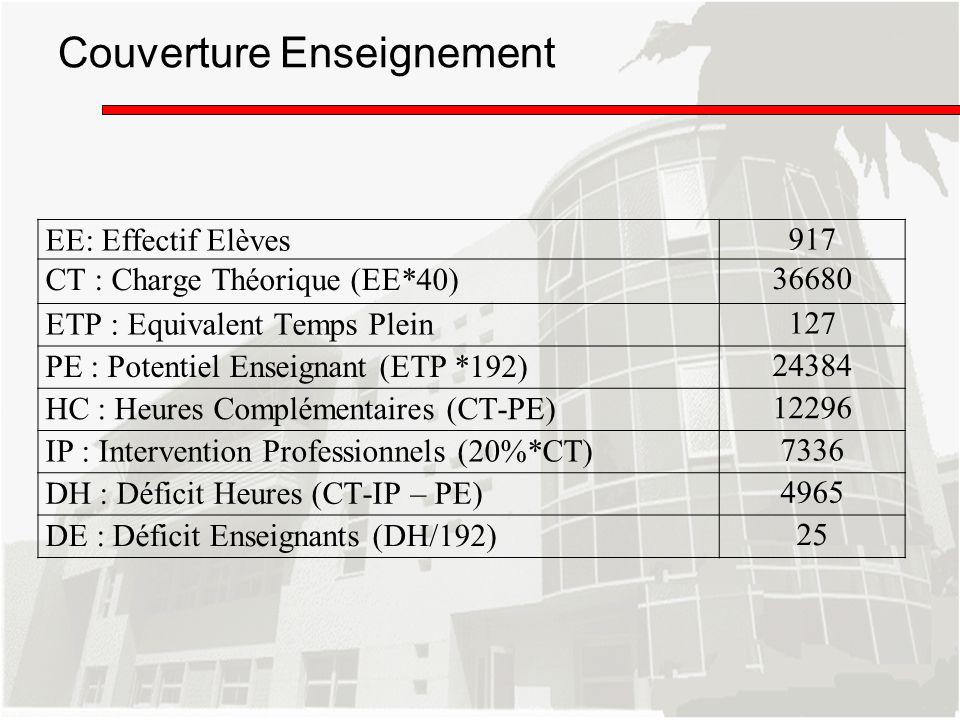 Couverture Enseignement EE: Effectif Elèves 917 CT : Charge Théorique (EE*40) 36680 ETP : Equivalent Temps Plein 127 PE : Potentiel Enseignant (ETP *1