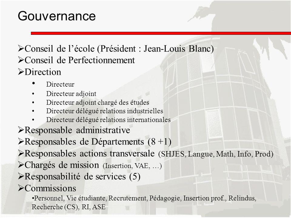 Gouvernance Conseil de lécole (Président : Jean-Louis Blanc) Conseil de Perfectionnement Direction Directeur Directeur adjoint Directeur adjoint charg