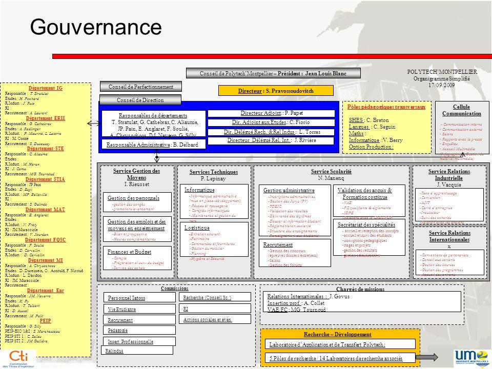 Gouvernance Directeur Adjoint.: P. Papet Responsable Administrative : B. Delbard Responsables de départements T. Stratulat, G. Cathebras, C. Aliaume,