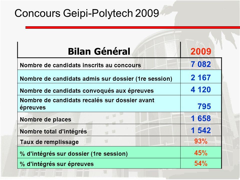 Concours Geipi-Polytech 2009 Bilan Général 2009 Nombre de candidats inscrits au concours 7 082 Nombre de candidats admis sur dossier (1re session) 2 1