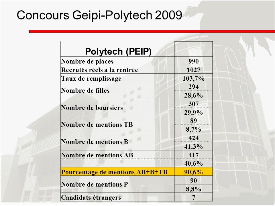Concours Geipi-Polytech 2009 Polytech (PEIP) Nombre de places990 Recrutés réels à la rentrée1027 Taux de remplissage103,7% Nombre de filles 294 28,6%