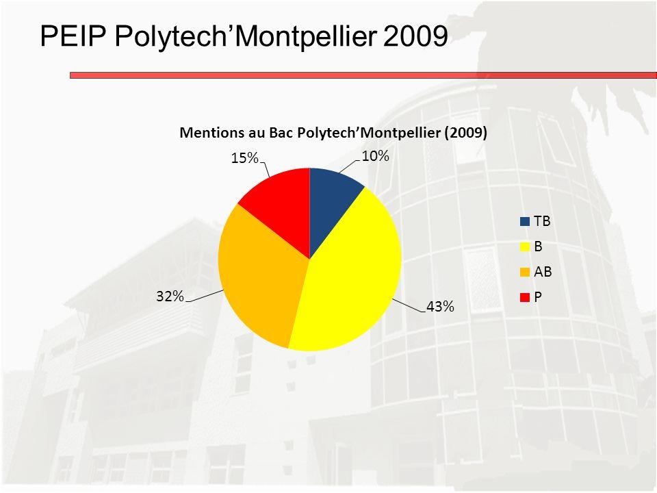 PEIP PolytechMontpellier 2009