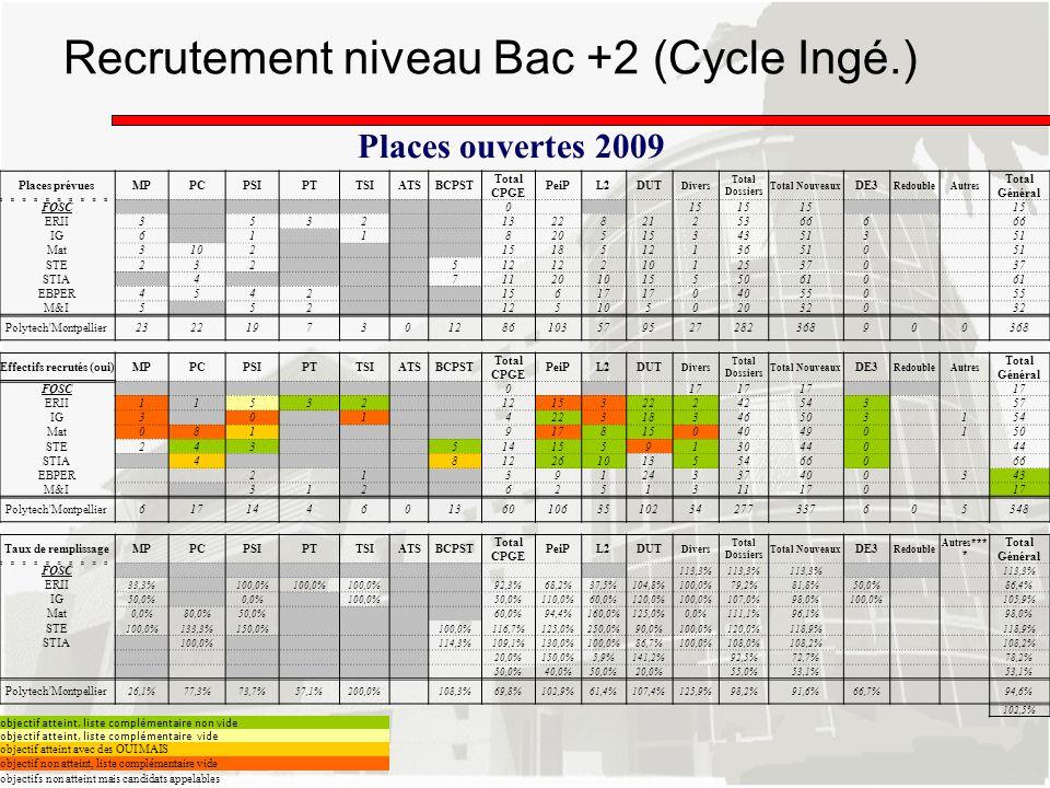 Recrutement niveau Bac +2 (Cycle Ingé.) Places prévuesMPPCPSIPTTSIATSBCPST Total CPGE PeiPL2DUT Divers Total Dossiers Total Nouveaux DE3 RedoubleAutre