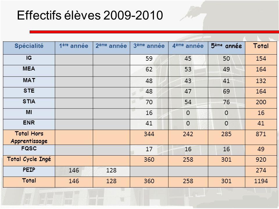 Effectifs élèves 2009-2010 Spécialité1 ère année2 ème année3 ème année4 ème année 5 ème annéeTotal IG 594550154 MEA 625349164 MAT 484341132 STE 484769