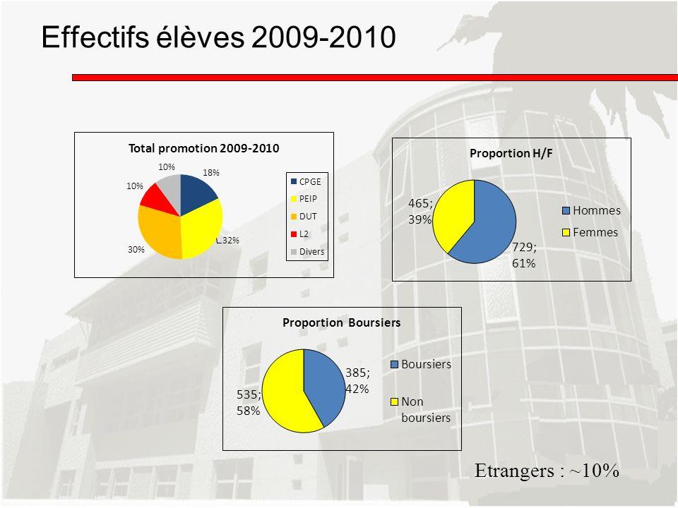 Effectifs élèves 2009-2010 Etrangers : ~10%