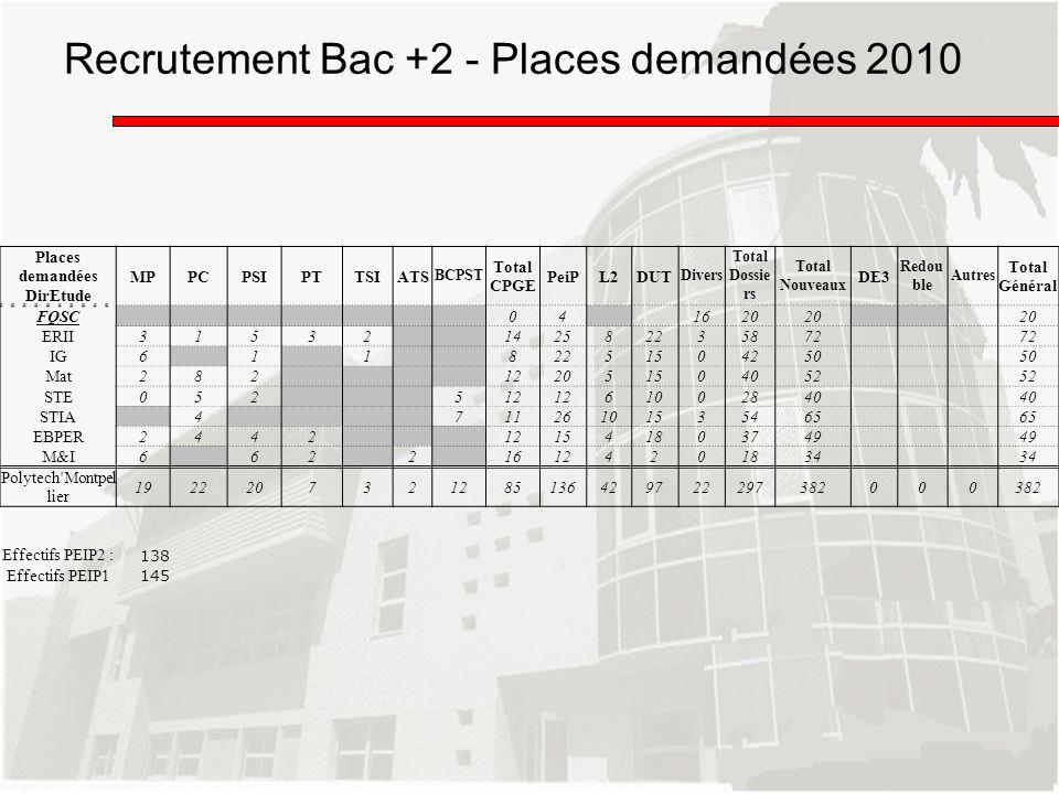 Recrutement Bac +2 - Places demandées 2010 Places demandées DirEtude MPPCPSIPTTSIATS BCPST Total CPGE PeiPL2DUT Divers Total Dossie rs Total Nouveaux