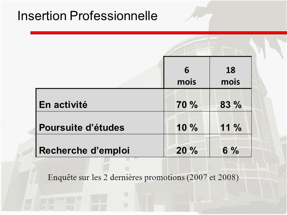 Insertion Professionnelle 6 mois 18 mois En activité70 %83 % Poursuite détudes10 %11 % Recherche demploi20 %6 % Enquête sur les 2 dernières promotions