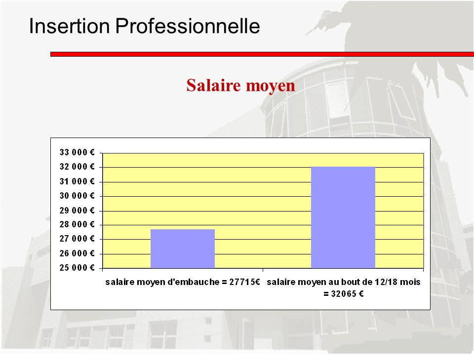 Insertion Professionnelle Salaire moyen