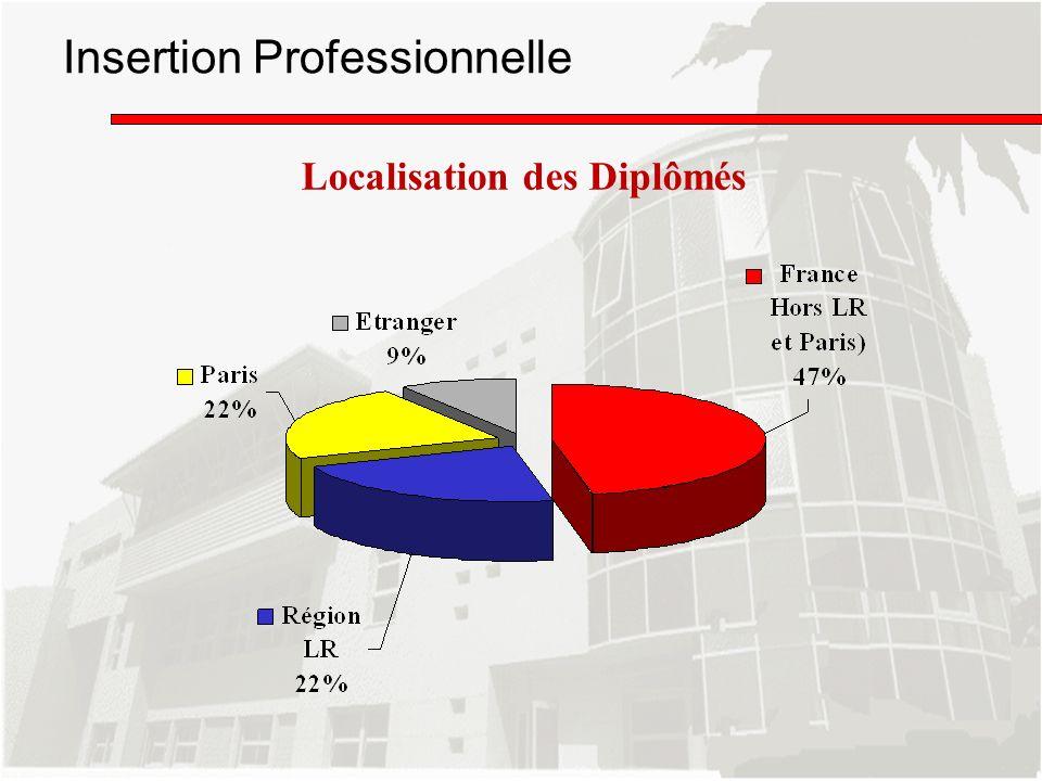 Insertion Professionnelle Localisation des Diplômés